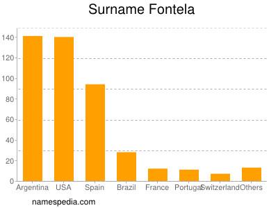 Surname Fontela