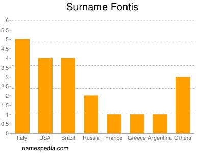 Surname Fontis