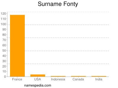 Surname Fonty