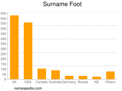 Surname Foot