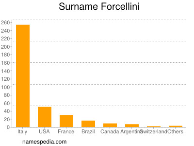 Surname Forcellini