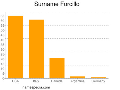Surname Forcillo