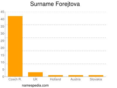 Surname Forejtova