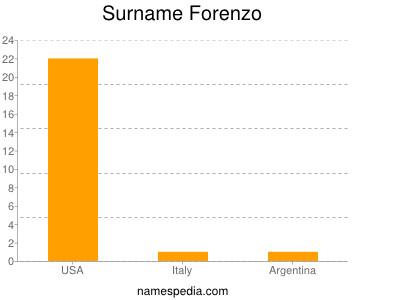 Surname Forenzo