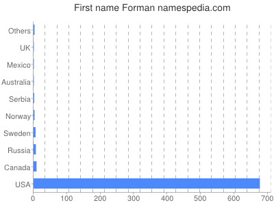Given name Forman