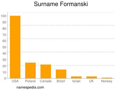 Surname Formanski