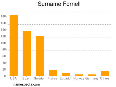 Surname Fornell