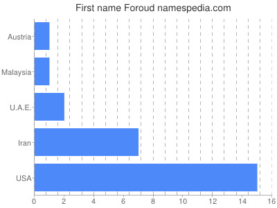 Given name Foroud