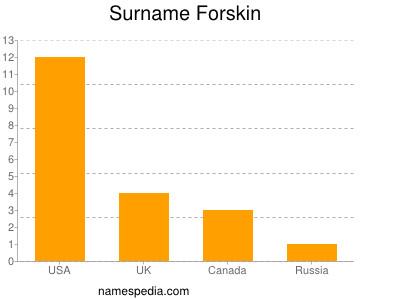nom Forskin