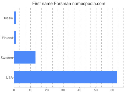 Given name Forsman