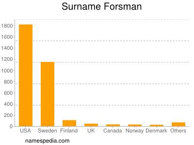 Surname Forsman