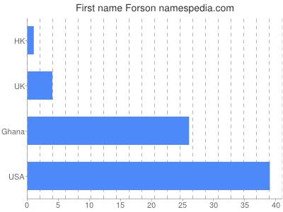 Given name Forson
