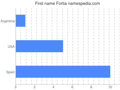 Given name Fortia