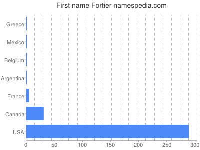 Given name Fortier