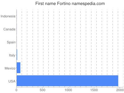 Given name Fortino