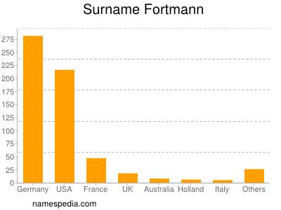 Surname Fortmann