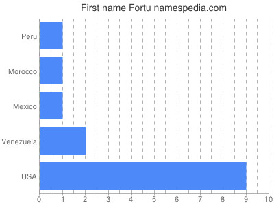 Given name Fortu