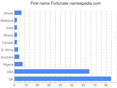 prenom Fortunate