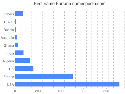 Given name Fortune
