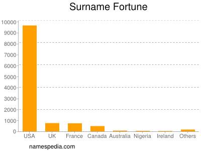 Surname Fortune