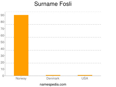 Surname Fosli