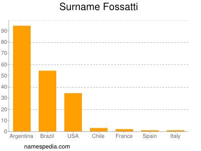 Surname Fossatti