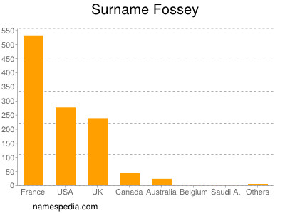 Surname Fossey