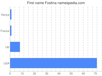Given name Fostina