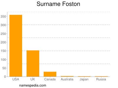 Surname Foston