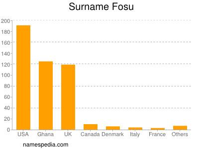 Surname Fosu