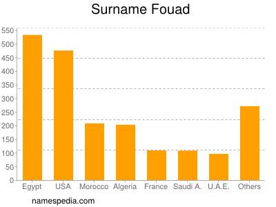 Surname Fouad