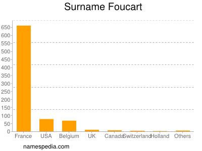 Surname Foucart