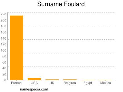 Surname Foulard