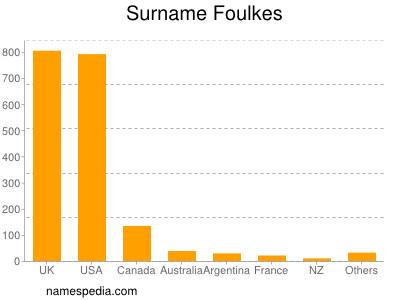 Surname Foulkes