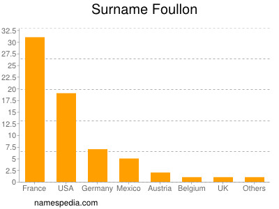 Surname Foullon