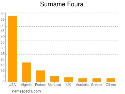 Surname Foura