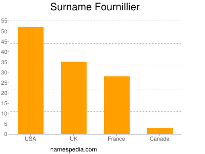 Surname Fournillier