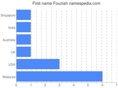Given name Fouziah