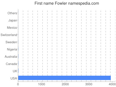 Given name Fowler