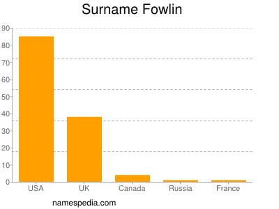 Surname Fowlin