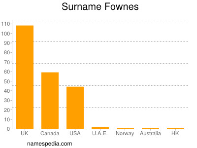 Surname Fownes