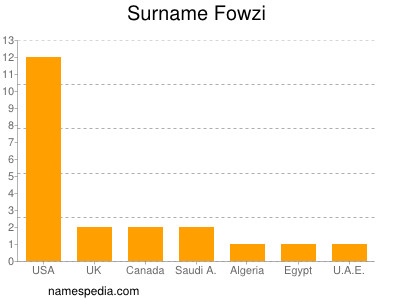 Surname Fowzi