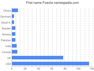 Vornamen Fowzia