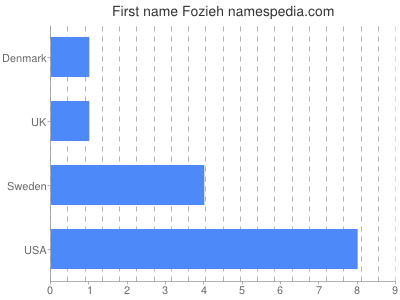 Given name Fozieh