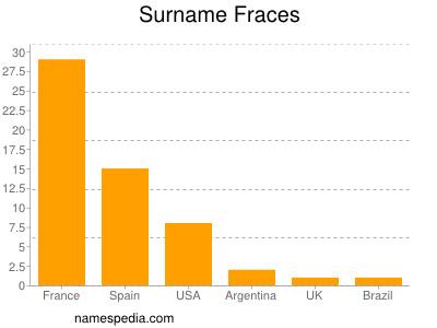 Surname Fraces