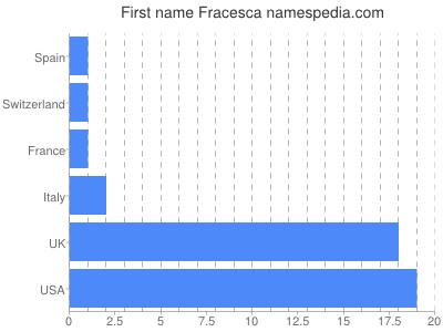 Given name Fracesca