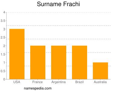 Surname Frachi