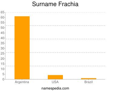 Surname Frachia
