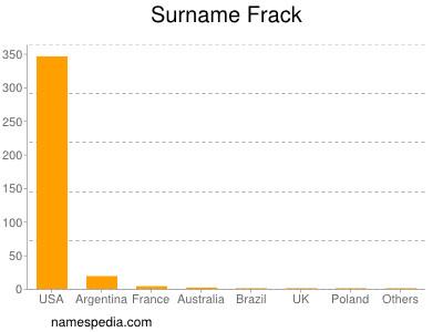 Surname Frack