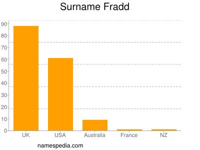 Surname Fradd